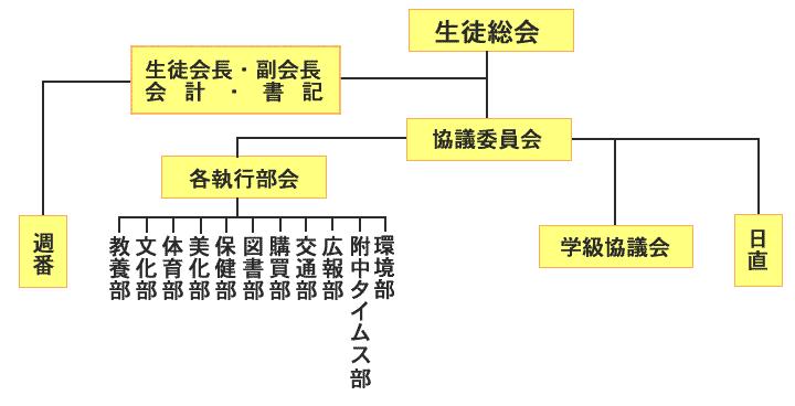 生徒会組織図