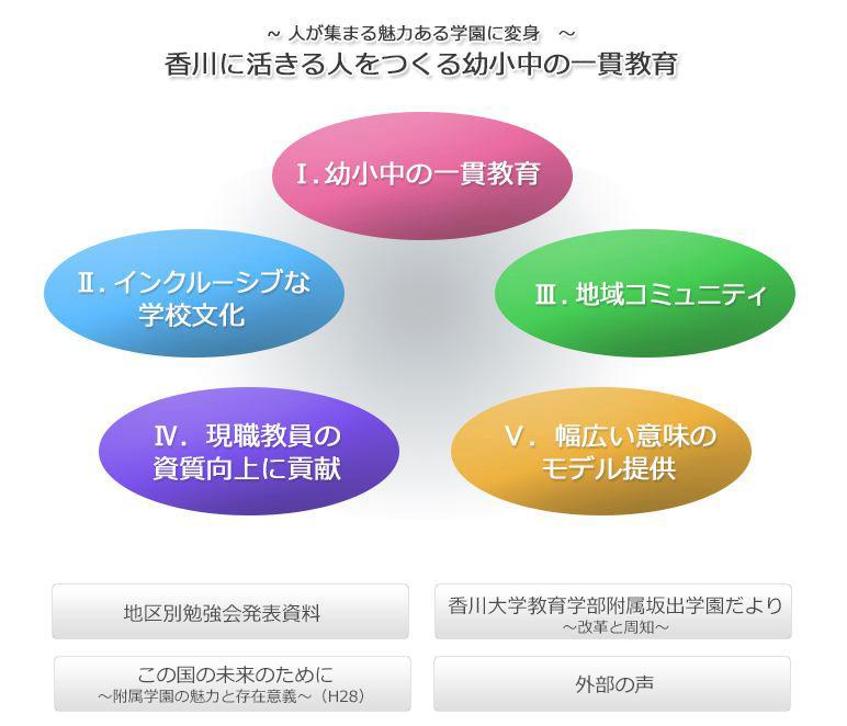 香川に活きる人をつくる幼小中の一貫教育